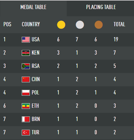 IAAF medals.PNG